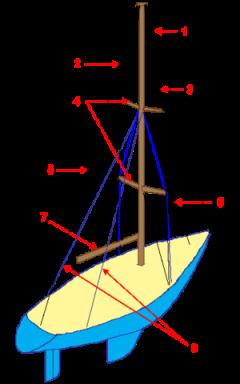 Haubans voilier