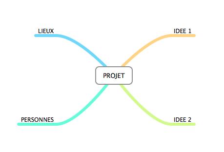 Gérer un projet avec le Mind Mapping