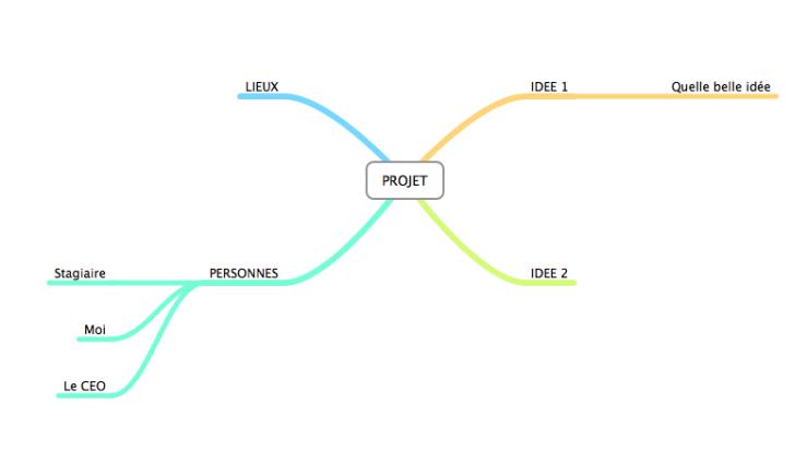 Gestion de projet efficace Mind Mapping