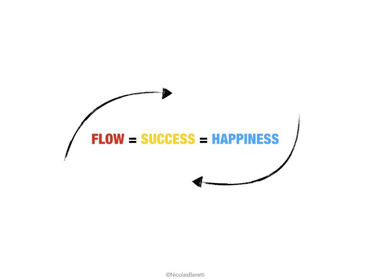 The Happiness Equation. ©NicolasBeretti